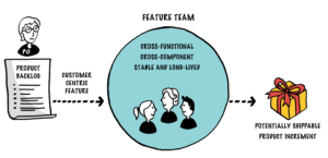 feature-team-customer-centric-requirements